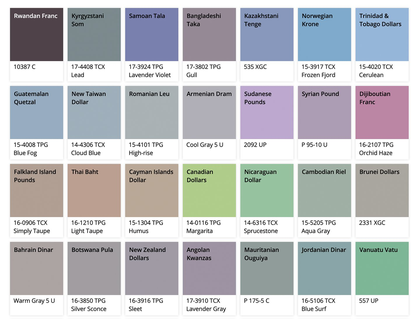 Study reveals the Pantone references of banknotes around the world